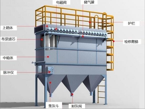 为您分析:生产车间粉尘处理系统工程中粉尘在除尘管道内最低风速