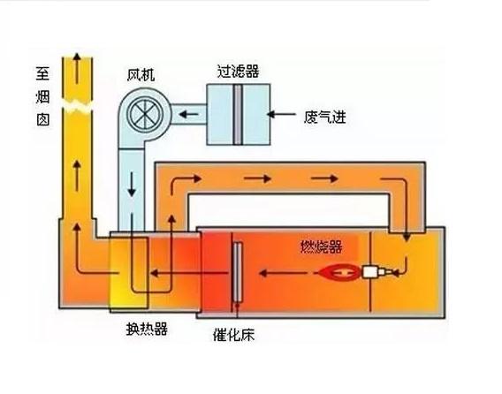 催化燃烧装置